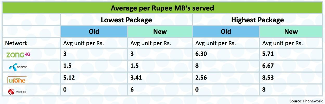 postpaid-monthly-average