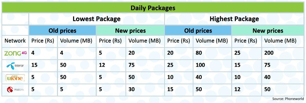 Pakistan Mobile Operator's 3G Data Tariff: Strategies & Comparison