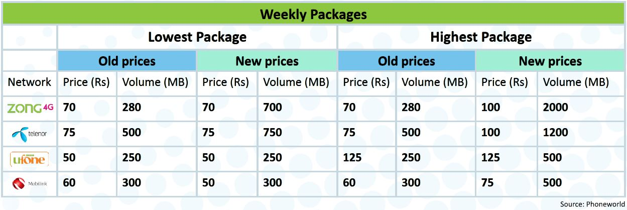 Pakistan Mobile Operator's 3G Data Tariff: Strategies & Comparison
