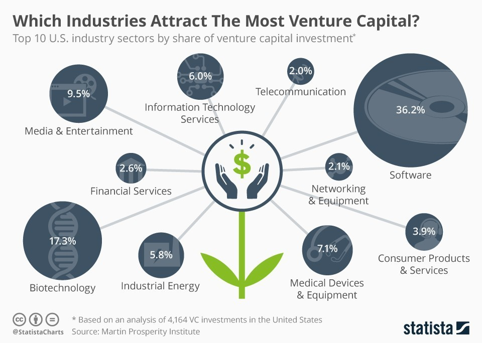 Countries-attracting-most-VC