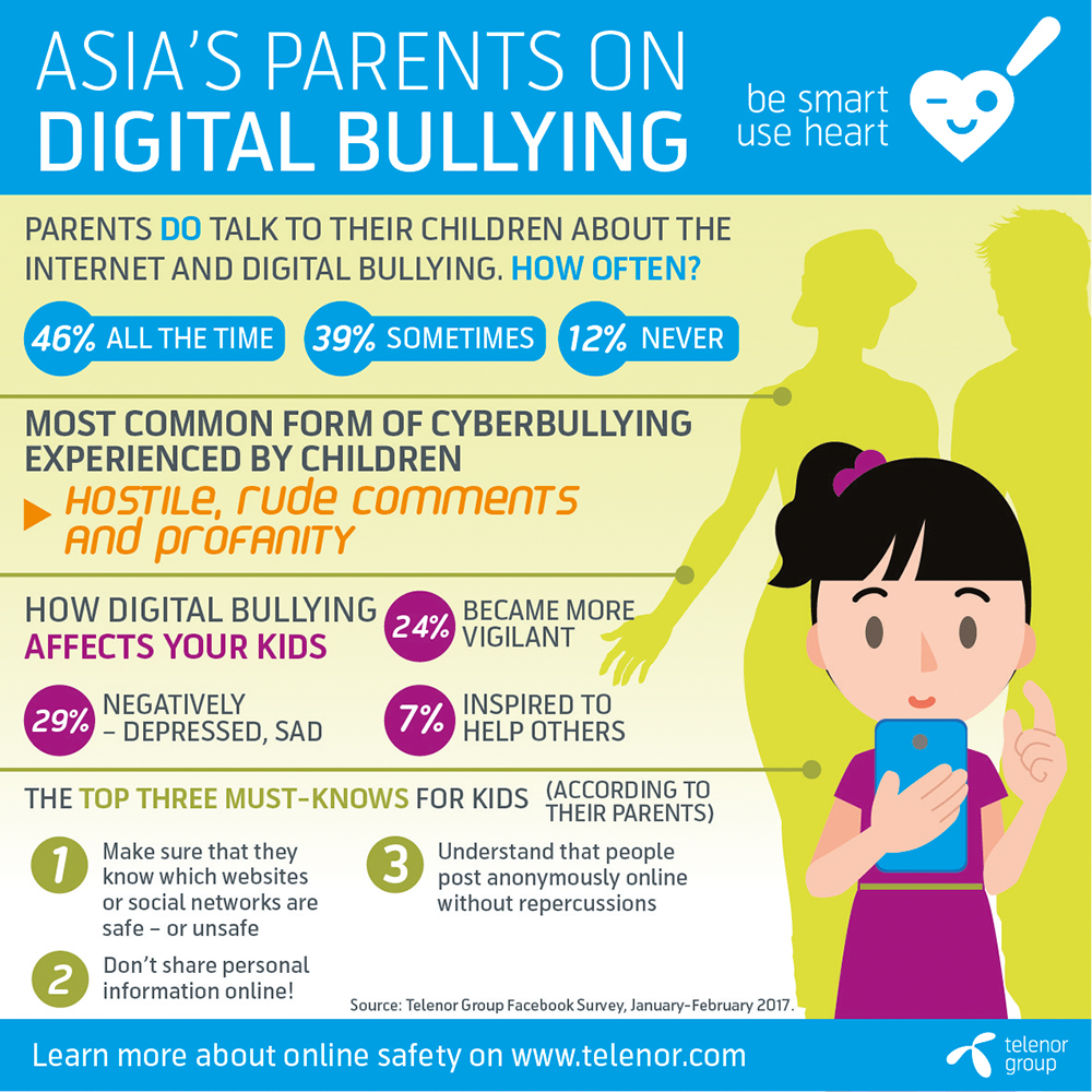 Pakistani Youth Shows Resilience When it Comes to Cyberbullying: Telenor Survey