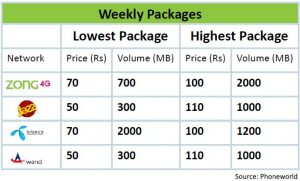 Pakistan's 4G Data Tariff Comparison
