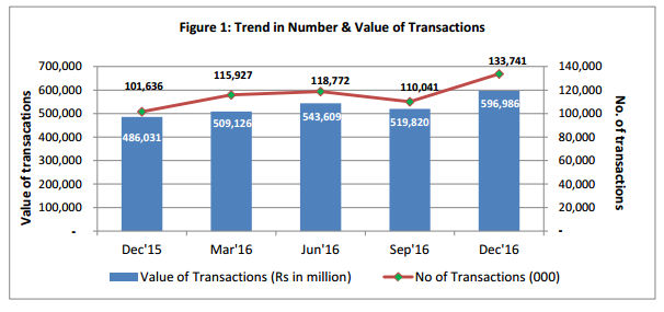 Branchless Banking Transactions Witnesses Growth of Rs. 133.7 Mn during Q4, 2016: SBP Report