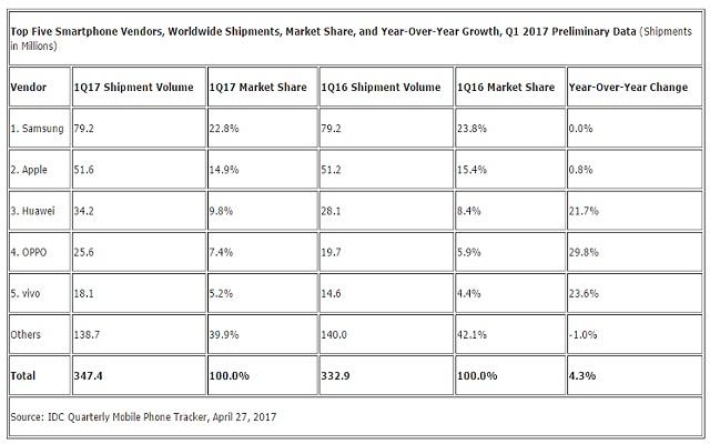 worldwide-smartphone-shipments