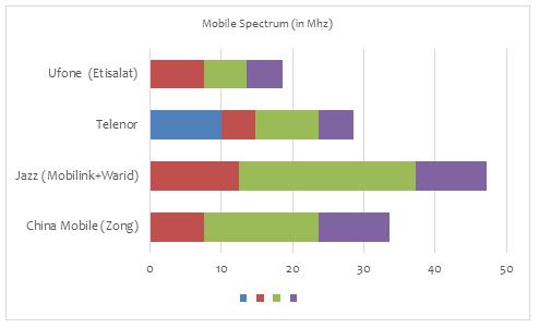 Jazz Grabs Additional 4G Spectrum as Pakistan Mobile Market Heats Up