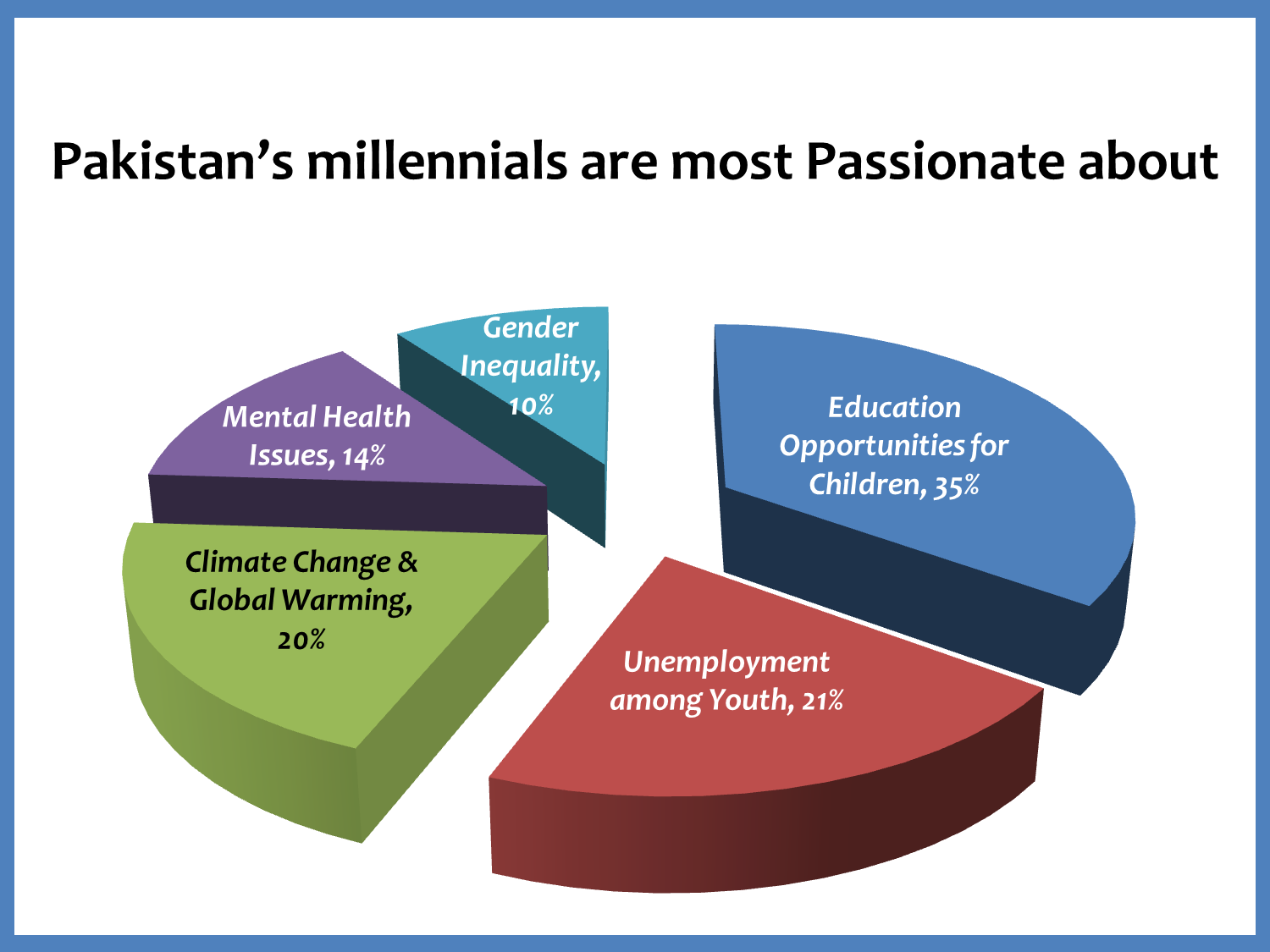 Pakistani Youth Consider Artificial Intelligence as Possible Gateway to Achieve Peace: Telenor Group Survey
