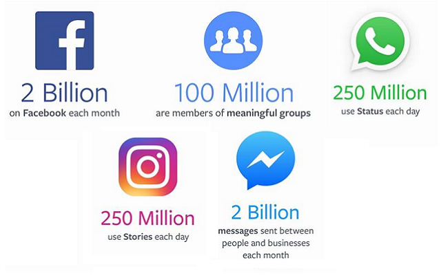 With two billion users, Facebook profits up 71 per cent in Q2