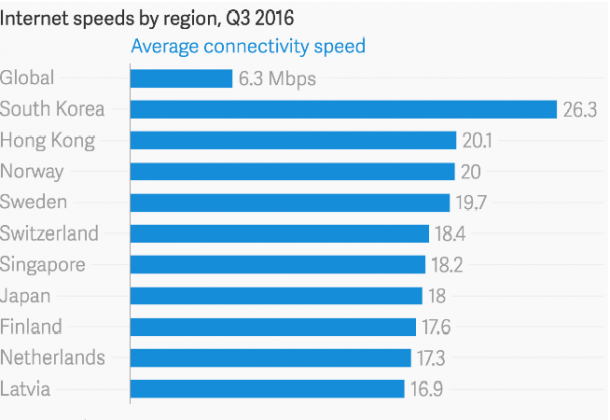 These 5 Countries have Fastest Internet Speed in the World