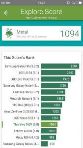 vivo v5s vellamo scores and comparison results