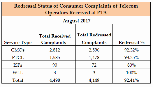 PTCL & Jazz Top the Consumer Complaints Chart during August 2017-PTA
