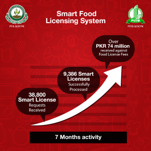 PITB & PFA Organize a meeting to evaluate 7 Months Performance ofSmart Food Licensing System