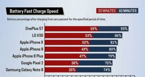 OnePlus 5T Ranked First in the Category of Fastest Charging Smartphones
