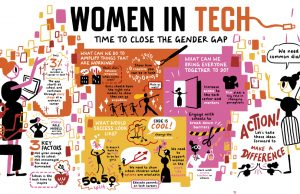 These Stats About Women in Tech Shows That Our Society is Gender Dividend