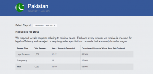 Pakistan Govt Request to Facebook for Restricting Content Rise Sharply