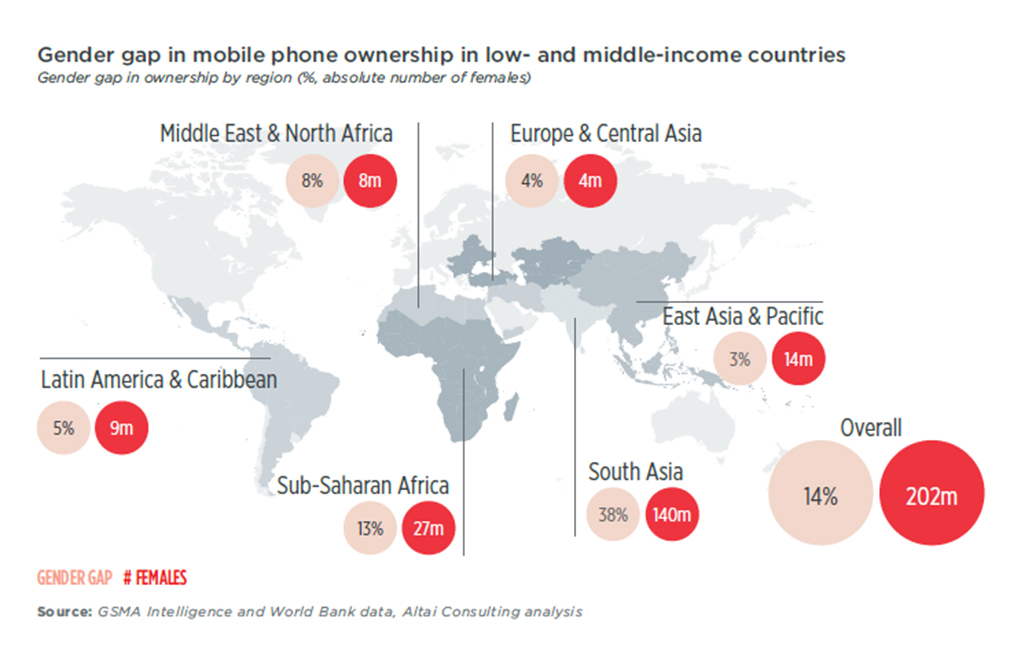 Connecting the Unconnected-Mobile Phone Gender Gap in Digital Society