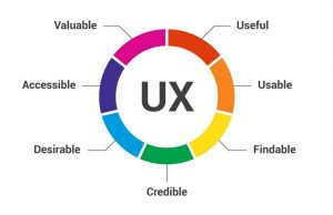 What is User Experience (UX) in Web Design?