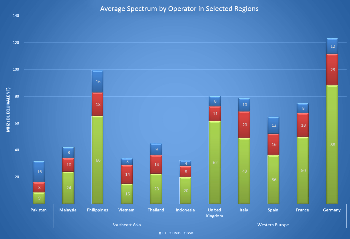 Significance of Spectrum Management for Mobile Operators
