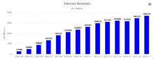India's Telecom Sector to Witness 40% Revenue Plunge