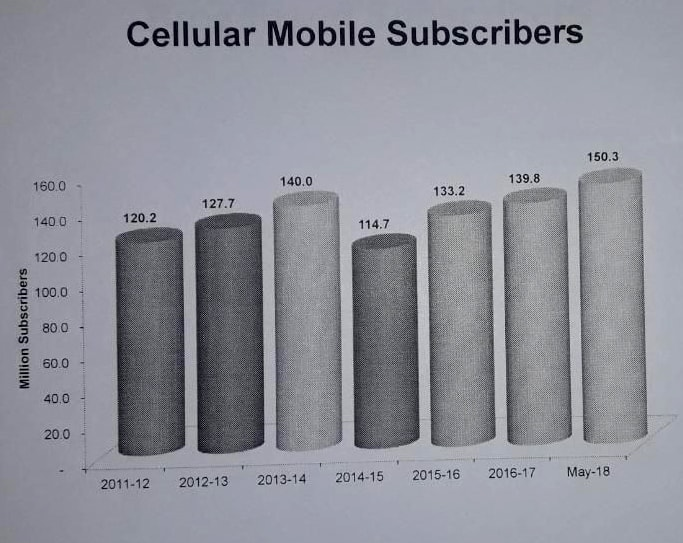 Number of Mobile Subscribers in Pakistan reaches to 150.3 Million