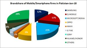 Overall Smartphones Sales & Brand Shares Increase During First Six