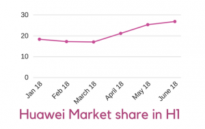 Huawei Witnesses Tremendous Increase in 4G Market share H1 2018 in Pakistan