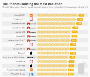 Be Aware: These Phones Emit the Most Radiation