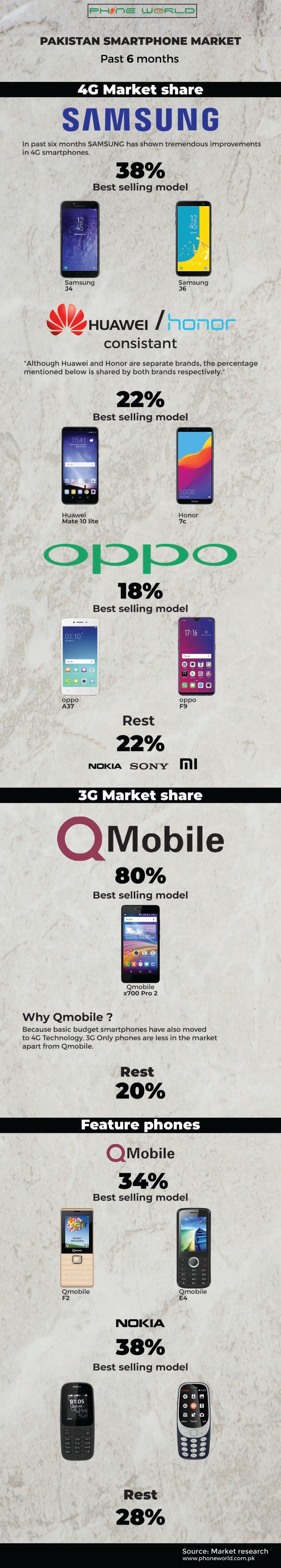 2g 3g 4g Market share in Pakistan