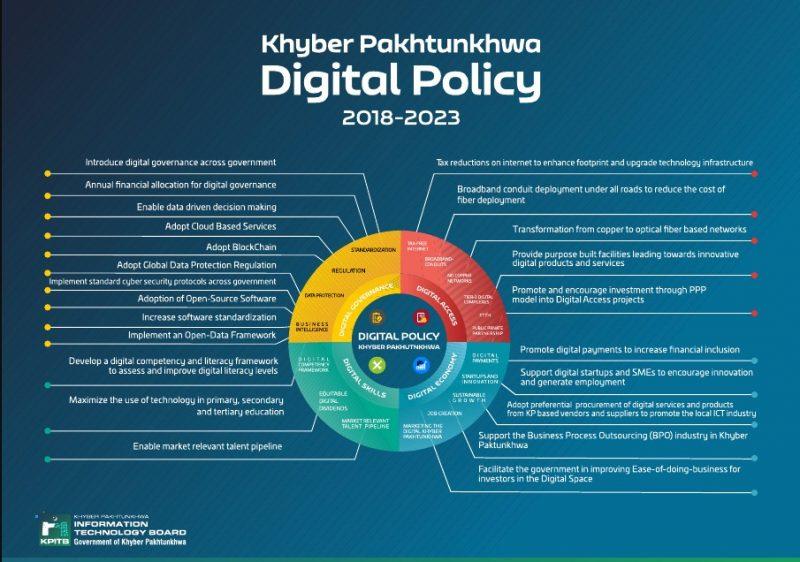 Khyber Pakhtunkhwa Digital Policy 2018-2023