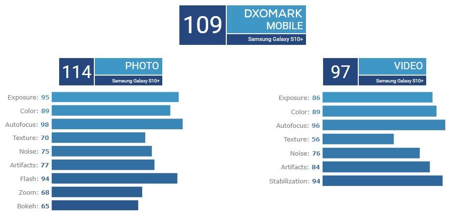 Mate 20 Pro DxOMark Score video photo