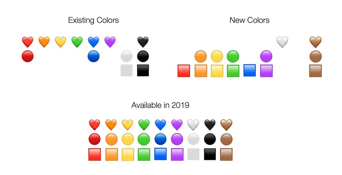 These 230 New Emojis will Show up in 2019