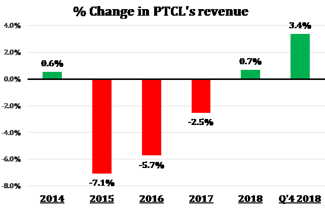 PTCL Returns to Full Year Revenue Growth for the First Time since 2014