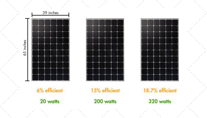 Are Solar Panels Worth A Shot In Pakistan? Energy Efficient And A Better Investment