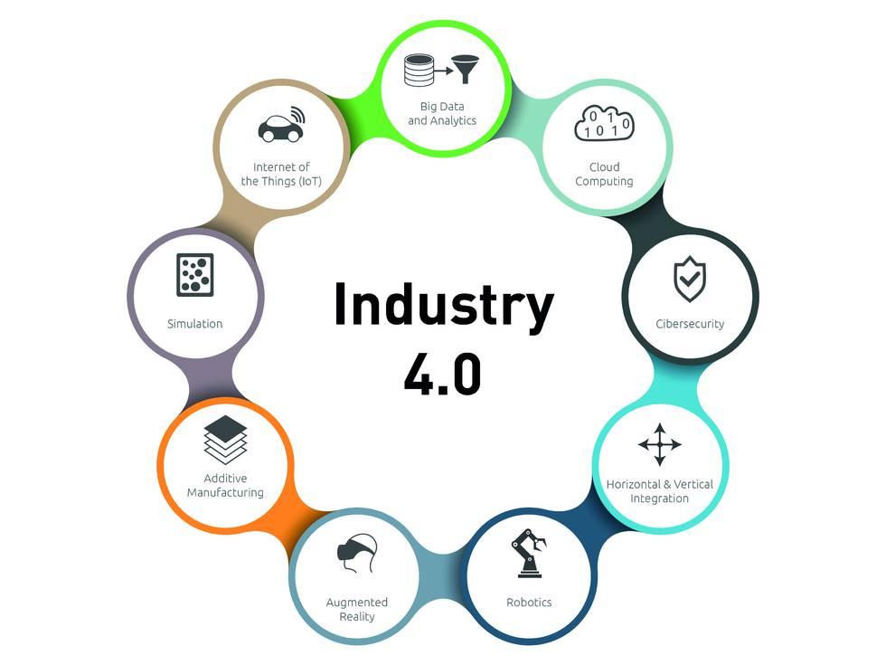 industry 4.0 2