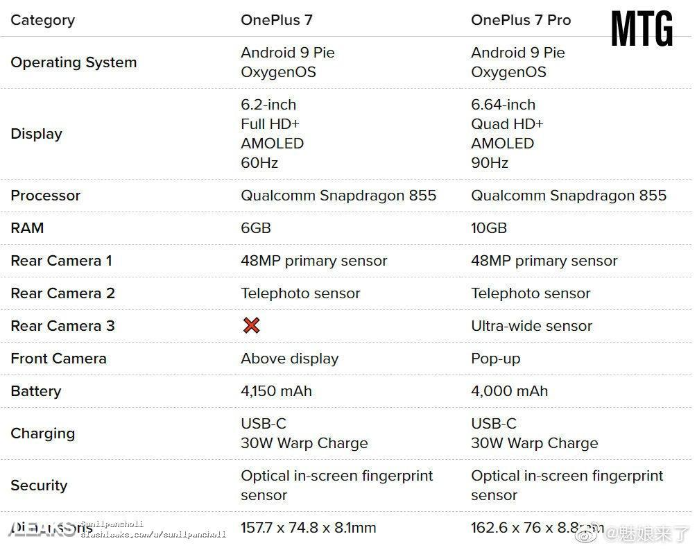 OnePlus 7 & One Plus 7 Pro Specs Sheet Surfaced Ahead Of Launch