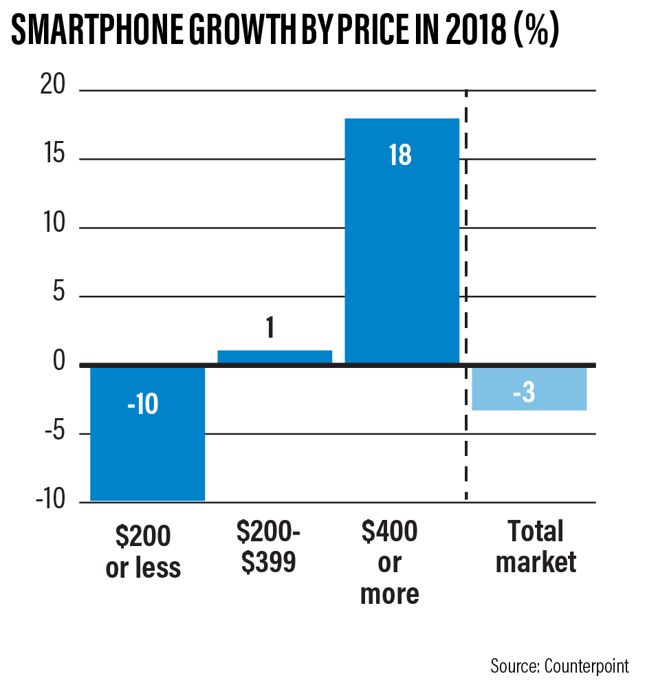 Expensive Phones Are Gaining Traction While Overall Smartphone Sales Are Down- Research Firm Counterpoint