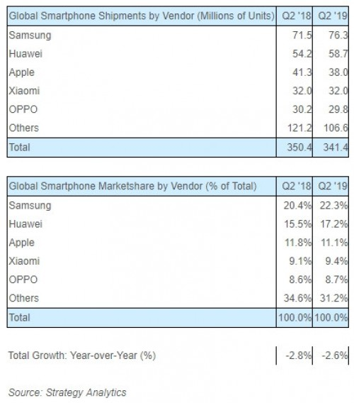 Just like last year, Huawei has secured second position in global smartphone shipment market Q2 2019. Despite US ban, the company secured second position as one of the top smartphone seller leaded by the Korean tech giant Samsung. However the status symbol, Apple secured third position which would be alarming and all the efforts of President Donald Trump has gone in vein. Thought we were expecting that Huawei will lose its customers due to all this happening from last some months. Unexpectedly, Huawei has maintained its positon. Even after all the fuss created by US, the Chinese tech giant has witnessed boost in its sales. The global smartphone sales fell 2.6 percent however has stabilized after several quarters decline. Samsung market share increased to 22 percent whereas Huawei market share was 17 percent and Apple stood at 11 percent. Here is the comparison of Global smartphone shipment of Q2 2018 VS Q2 2019. Moreover, other Chinese smartphone makers including Xiaomi and Oppo stood at fourth slot in global smartphone shipment. Due to sales in their home markets, the devices are able to secure best positions.