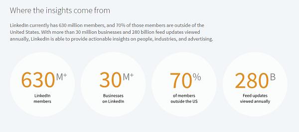 LinkedIn Hub