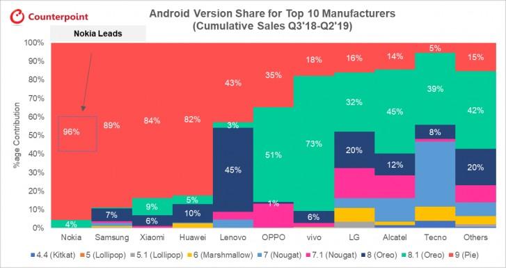 Nokia phones software updates
