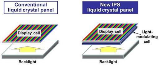 IPS LCD