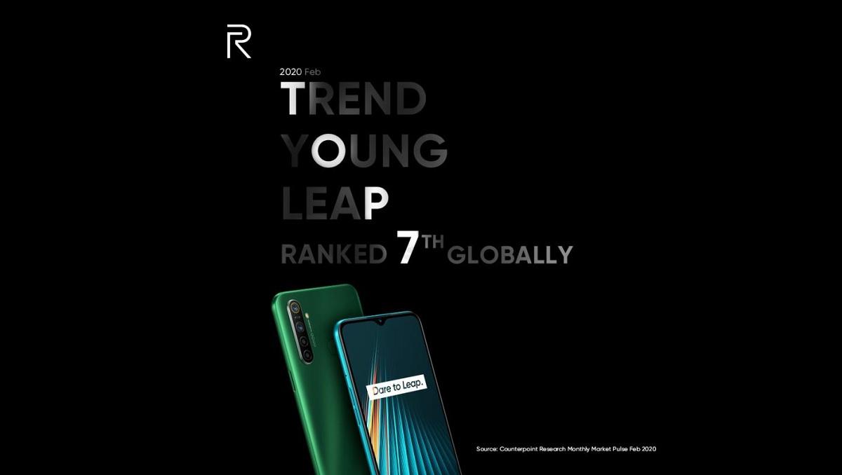 Realme ranks 7th