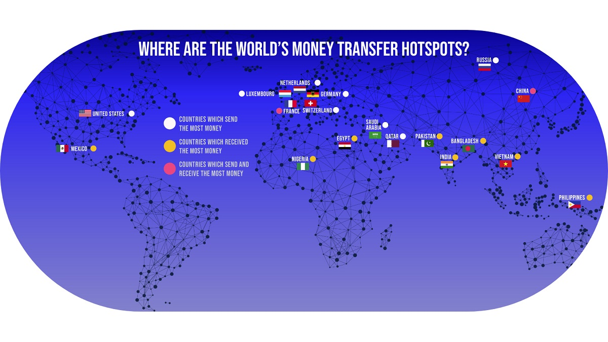 Photo of Which Countries Send the Most Money Overseas?
