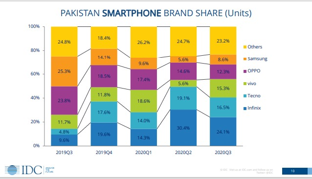 Are Chinese Smartphone Brands Taking Over the Pakistani Mobile Market Share?
