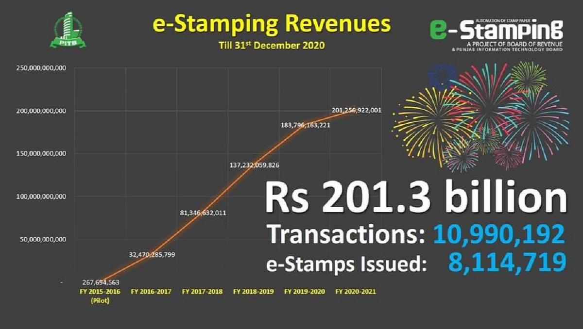 e-stamping revenue