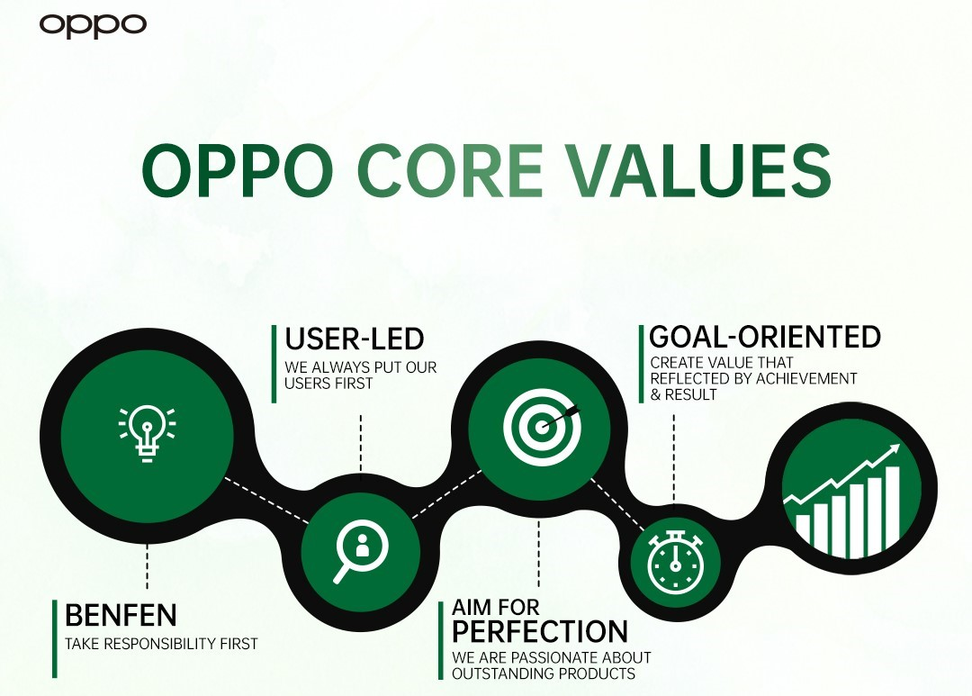 Photo of OPPO's Simple and Focused Strategy Provides High-Quality Products and Services to Consumers