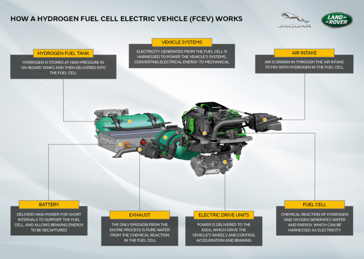 Jaguar to Test a Hydrogen Fuel Cell-Powered Defender