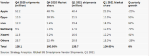 Vivo in Top 4 fastest-growing 5G smartphone vendors Q1 2021