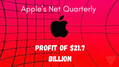 Apple records a net quarterly profit of $21.7 Billion.