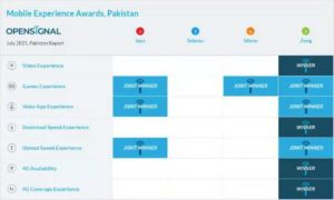 OpenSignal Ranked Zong No. 1 in Terms of network experiences