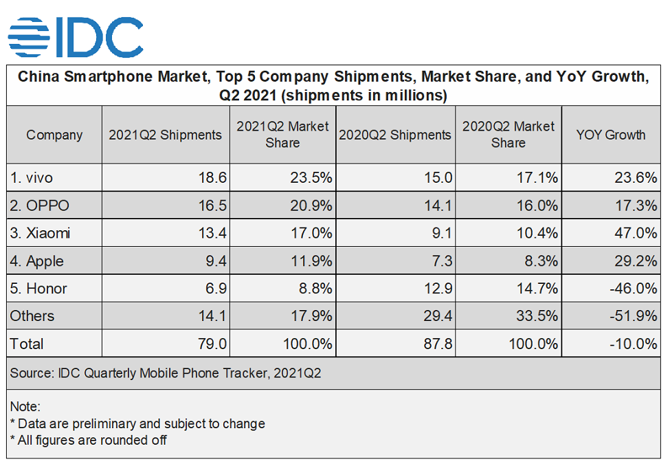 vivo Remains Top 5 Globally in Q2 2021, IDC Worldwide Quarterly Mobile Phone Tracker