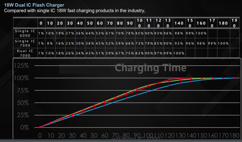 Pova 2 charging time test